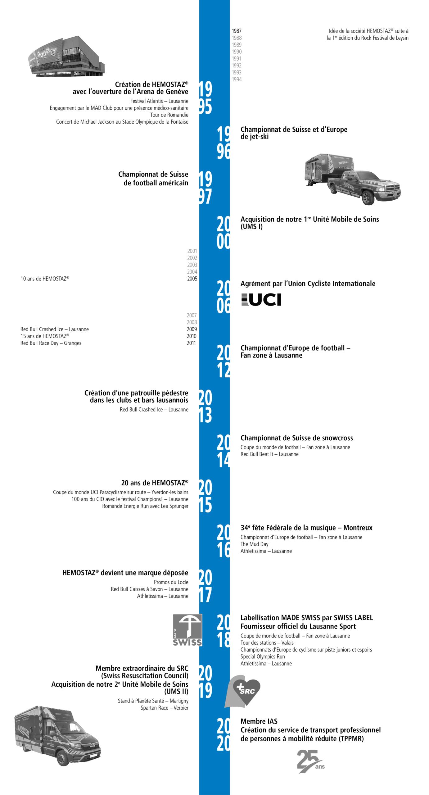 HEMOSTAZ ⎮ Chronologie historique de la société HEMOSTAZ